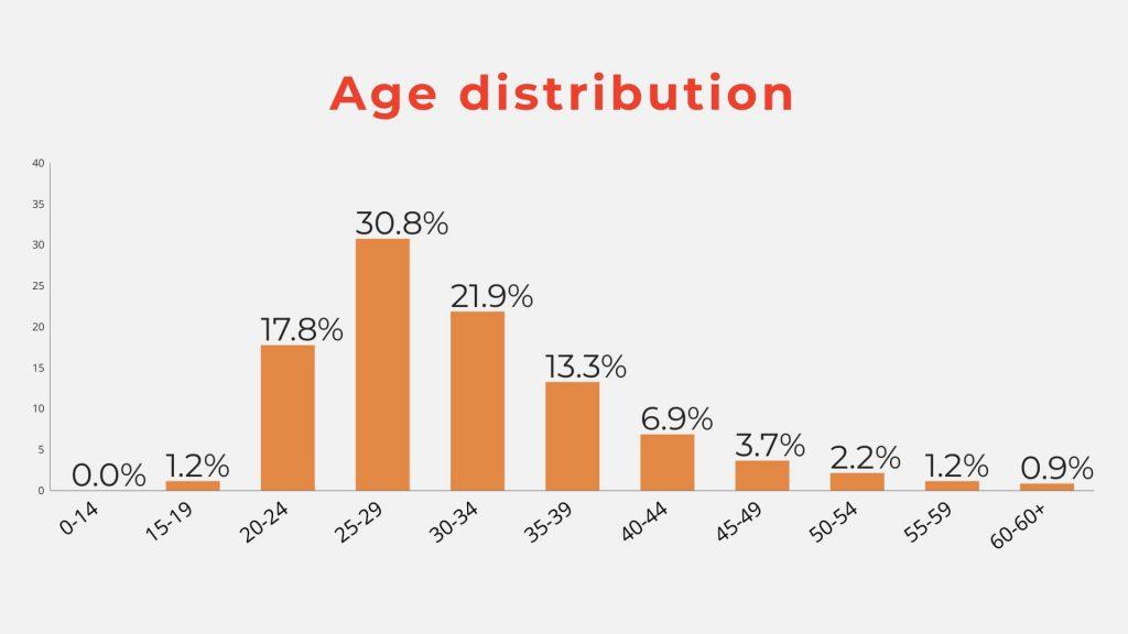 Thống kê phân bổ độ tuổi lập trình viên của Stack Overflow 2019