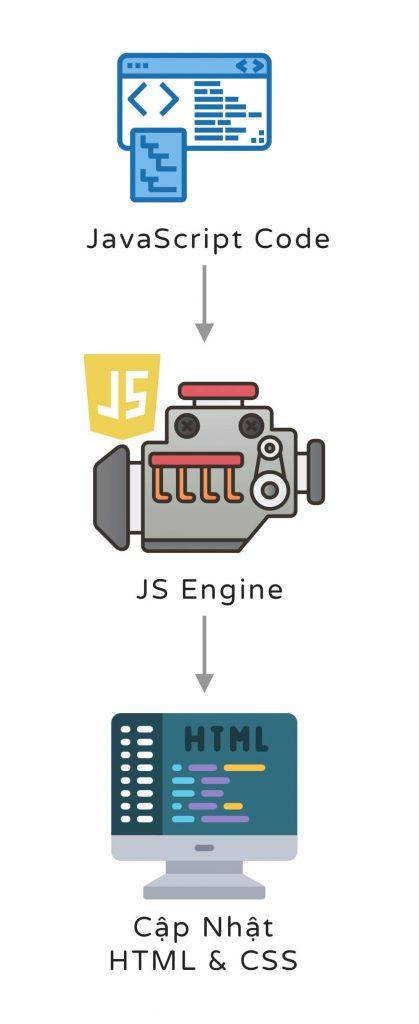 Cách hoạt động cơ bản của JavaScript