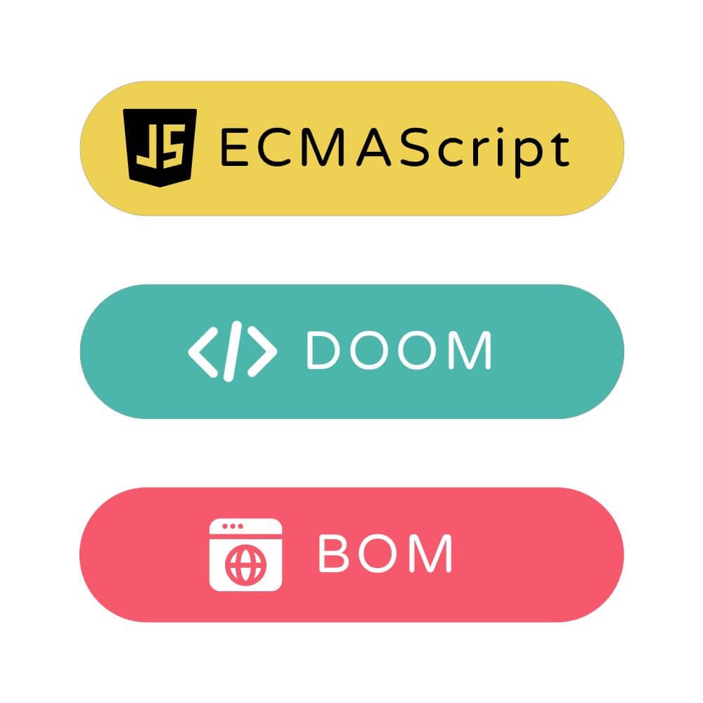 Ba phần chính: ECMAScript, Document Object Model (DOM), Browser Object Model (BOM)