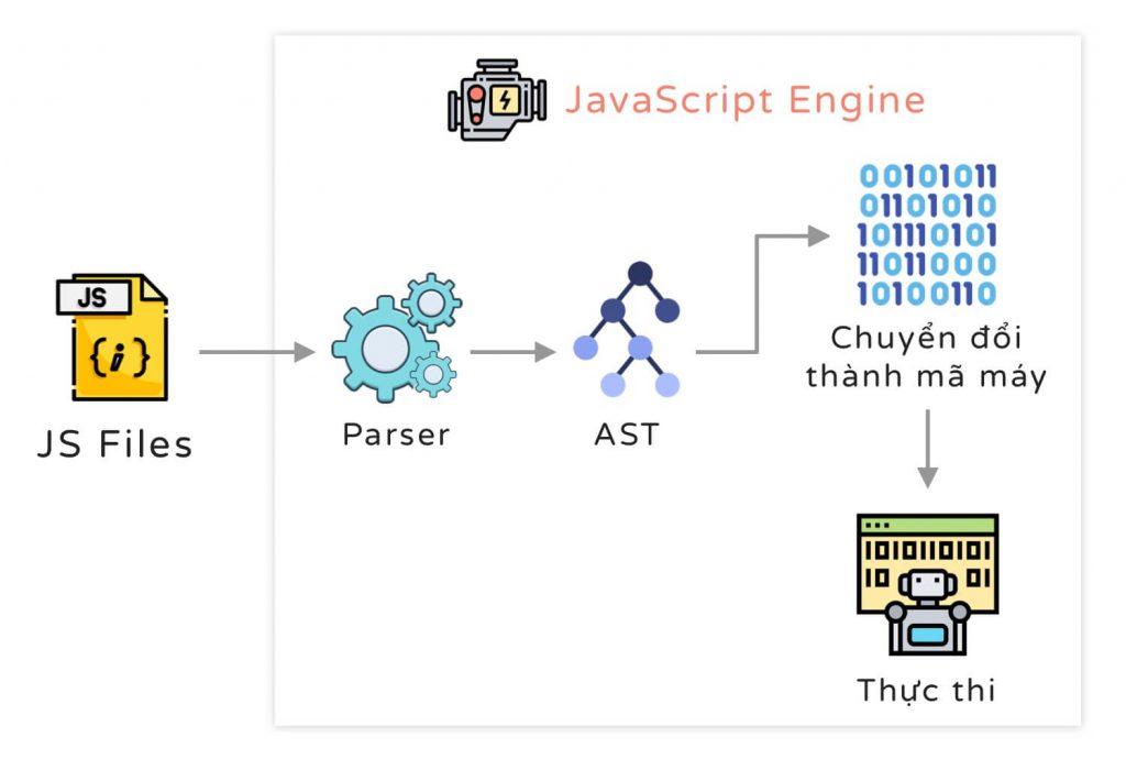 Sơ đồ JavaScript Engine hoạt động